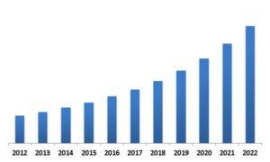 Global Smart Watch Market Revenue Trend, 2012-2022 ( In USD Billion)