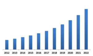 Global Virtual Training and Simulation Market Revenue Trend, 2012-2022 ( In USD Billion)